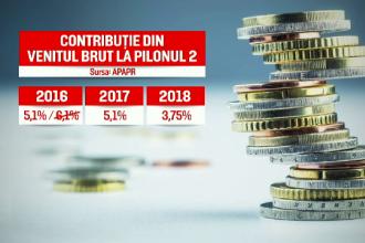 Scandalul pensiilor continuă. Planul anunțat de Eugen Teodorovici pentru Pilonul 2