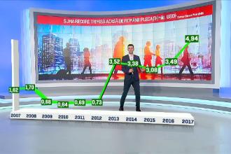 Recordul ultimului deceniu: românii care muncesc în străinătate au trimis în țară o sumă uriașă