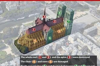 Cum au fost salvate cele 16 statui care împodobeau turla catedralei de la Notre Dame. VIDEO din interior