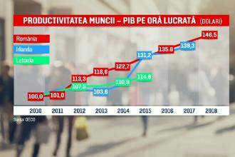 Românii sunt printre cei mai harnici angajați din lume. Ce ascund însă cifrele