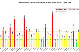 Incidența cazurilor de Covid-19 în România. 11 județe sunt în scenariul roșu