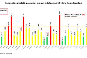 Incidența cazurilor de Covid-19 în România. Bucureștiul și șapte județe, în zona roșie