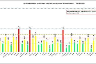 Incidența cazurilor de Covid-19 în România. Bucureștiul și două județe, în scenariul roșu