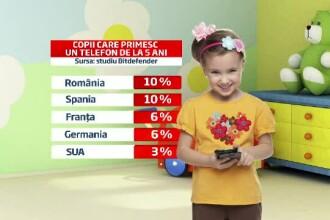 Avantajele si riscurile unui smartphone in mainile unui copil sub 5 ani. Romania e in topul european