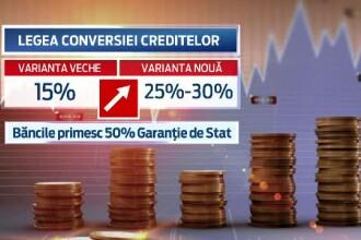 Procentul cu care le va fi redusa rata romanilor care accepta conversia creditelor din franci in lei. Cine intra in program