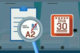 Transfuziile gresite de sange, o practica in sistemul sanitar romanesc. LISTA spitalelor neautorizate