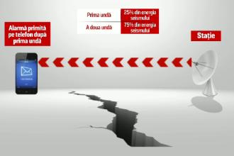 Aplicația prin care puteți afla că o să fie cutremur cu 30 de secunde înainte