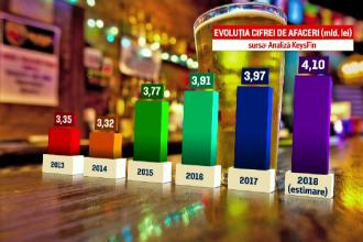 Românii beau, în medie, 82 de litri de bere pe an. Sortimentele preferate