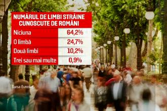 """Românii, codașii Europei în ceea ce privește limbile străine vorbite. """"Eu ştiu"""