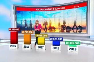 România a pierdut populația unui oraș ca Ploieștiul într-un an