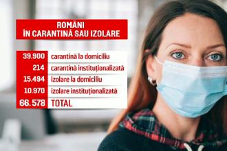 Record de români aflați în izolare și carantină. Cum se pot testa acasă
