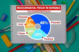 Școlile private, pregătite pentru ore online. Tot mai mulţi părinţi îşi mută copiii de la stat