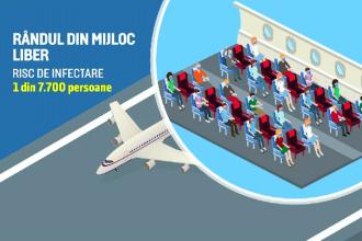 Studiu: Zborul cu avionul nu este atât de riscant. Rafila: Deplasarea la grupul sanitar să se facă cu mască
