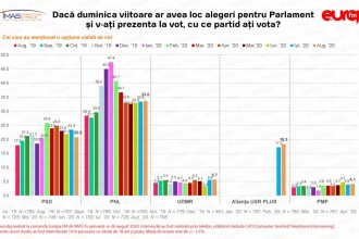 PSD a scăzut semnificativ în sondaje. Cu cine ar vota românii la alegerile parlamentare