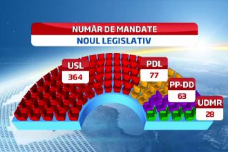 Rezultate alegeri parlamentare 2012. BEC: USL a obtinut 58,61% la Camera si 60,07% la Senat