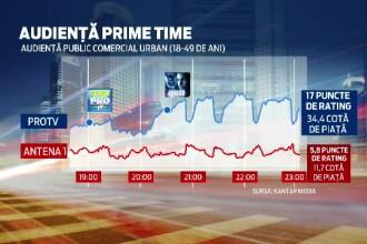 Pro TV si www.stirileprotv.ro, lideri de audienta de 1 Decembrie. Cati oameni au urmarit filmul Avatar