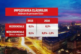 Efectele noului Cod Fiscal asupra micilor afaceri din Romania. Impozitele pe cladiri vor avea cresteri explozive