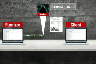 Noua metoda prin care hackerii pot fura milioane de euro dintr-o lovitura. Ce a patit un angajat dupa ce a trimis o factura