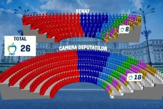Rezultate finale alegeri parlamentare 2016. PSD a castigat alegerile, insa nu are majoritate in Parlament