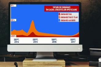 ROBOR a ajuns la 2,21%, maximul ultimelor 3 ani. Recomandările BNR pentru românii cu credite în lei