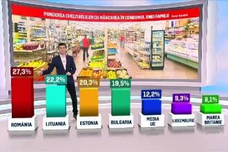 Românii, pe primul loc în Europa la sume cheltuite pe mâncare. Ce preferă și cât cheltuie lunar