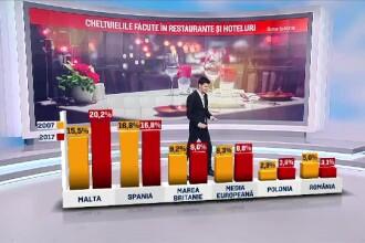 Motivul pentru care românii nu au bani să meargă la restaurant, la o cină romantică