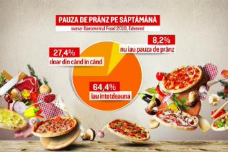 Câți români rabdă de foame la job. Medicii avertizează că este un comportament periculos