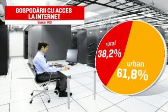 România, pe ultimul loc în UE în ceea ce privește folosirea internetului de către vârstnici