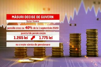 Pensiile cresc cu 40% anul viitor, salariul minim cu 7,2%. Cum face Guvernul rost de bani