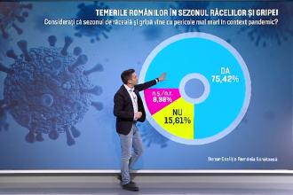 Temerile românilor în vremea pandemiei. Oamenii, mai speriați de internare decât de COVID