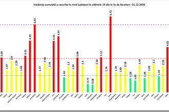 Cea mai mare incidență a cazurilor de Covid-19, în Ilfov. Scădere uşoară în București