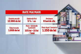 De la 1 ianuarie expiră suspendarea ratelor, iar ANAF va începe să trimită din nou somații