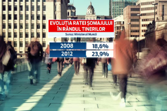 Cum vor ajunge 10 mil. euro la absolventii fara Bac. Proiectul prin care Ministerul Muncii vrea sa reduca rata somajului