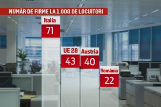 Firmele cu capital strain din Romania, productivitate de 3 ori mai mare fata de cele detinute de romani. Datele BNR