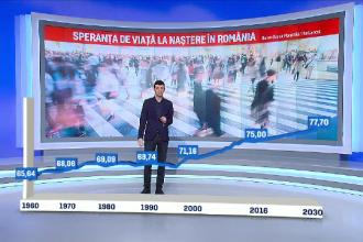 Romania, pe locul 7 la rapiditatea cresterii sperantei de viata. Tarile in care oamenii traiesc cel mai mult
