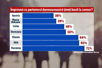 Românii, codașii Europei la economisiri. Șapte din zece cupluri își țin banii împreună