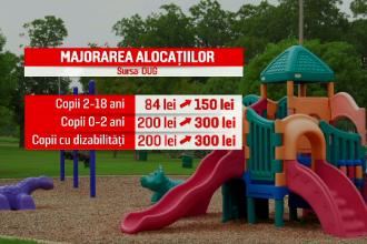 PSD, somat să mărească alocațiile copiilor: