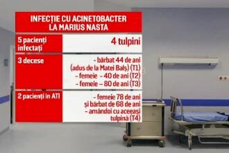 """""""Marius Nasta"""", un focar de infecție, vechi de 100 de ani: 4 bacterii multi-rezistente"""