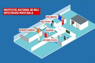 De ce Institutul Matei Balș este cel mai bun spital pentru pacienții cu coronavirus