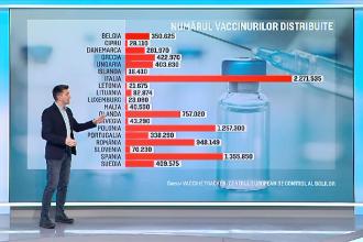 Care sunt cele mai de succes campanii de imunizare din Uniunea Europeană. România, pe locul 4