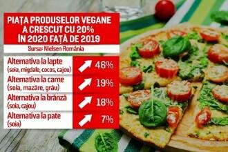Piața produselor vegane prinde contur în România, în contextul pandemiei de COVID-19