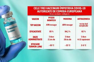 România a început imunizarea cu serul ''Moderna''. Cu ce diferă față de vaccinul Pfizer