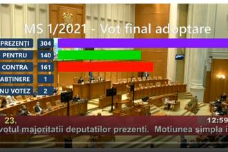 Deputații au respins moțiunea simplă depusă de PSD împotriva ministrului Vlad Voiculescu
