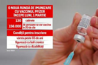 România, pe locul 2 în Europa la procentul de persoane vaccinate cu două doze