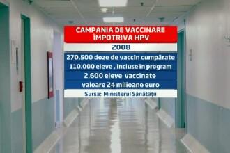 Controversatul proiect al vaccinarii impotriva HPV, in atentia oficialilor. Conditiile imunizarii