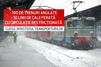 Trenuri anulate si restrictii de circulatie pe zece linii ferate. 234 de trenuri anulate si 10 linii cu restrictii