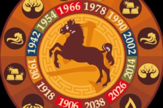 Zodiac Chinezesc 2014 - Anul Calului de Lemn. Oamenii nascuti sub acest semn risca sa intre in conflict cu divinitatea