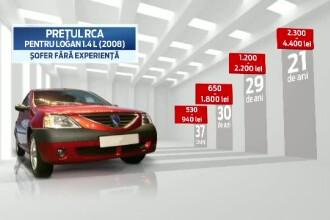 Solutiile gasite de tineri dupa ce RCA-ul a ajuns sa-i coste mai mult decat masina. Preturile cresc si de la un oras la altul