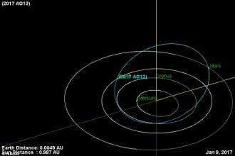 Pamantul a fost la un pas de ciocnirea cu un meteorit necunoscut astronomilor. NASA: