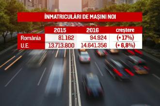 Inmatricularile de autoturisme noi in Romania au urcat anul trecut cu 17%. Cate masini a vandut Dacia la nivel mondial